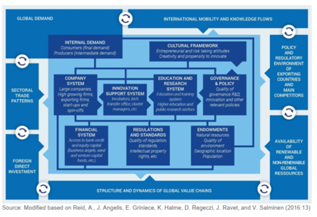 Strenghtening Research & Innovation Systems in Europe